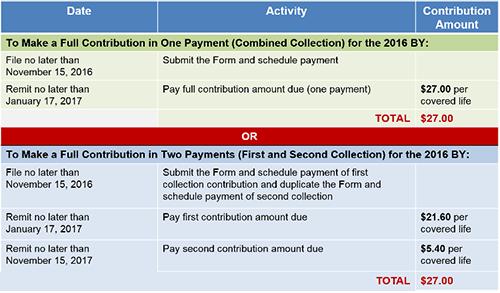 Chart Regarding Transitional Reinsurance Fee Coming Up Soon