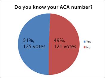 October Quick-Poll Summary
